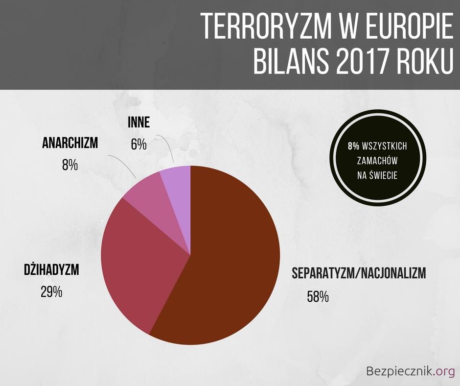 Terroryzm w2017