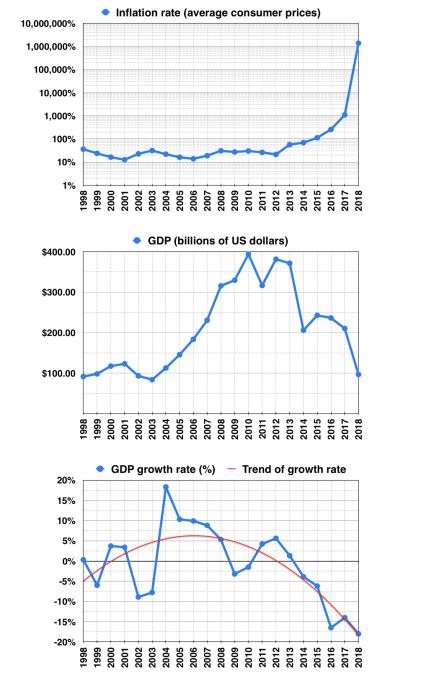 wskażniki wenezuelskiej ekonomii